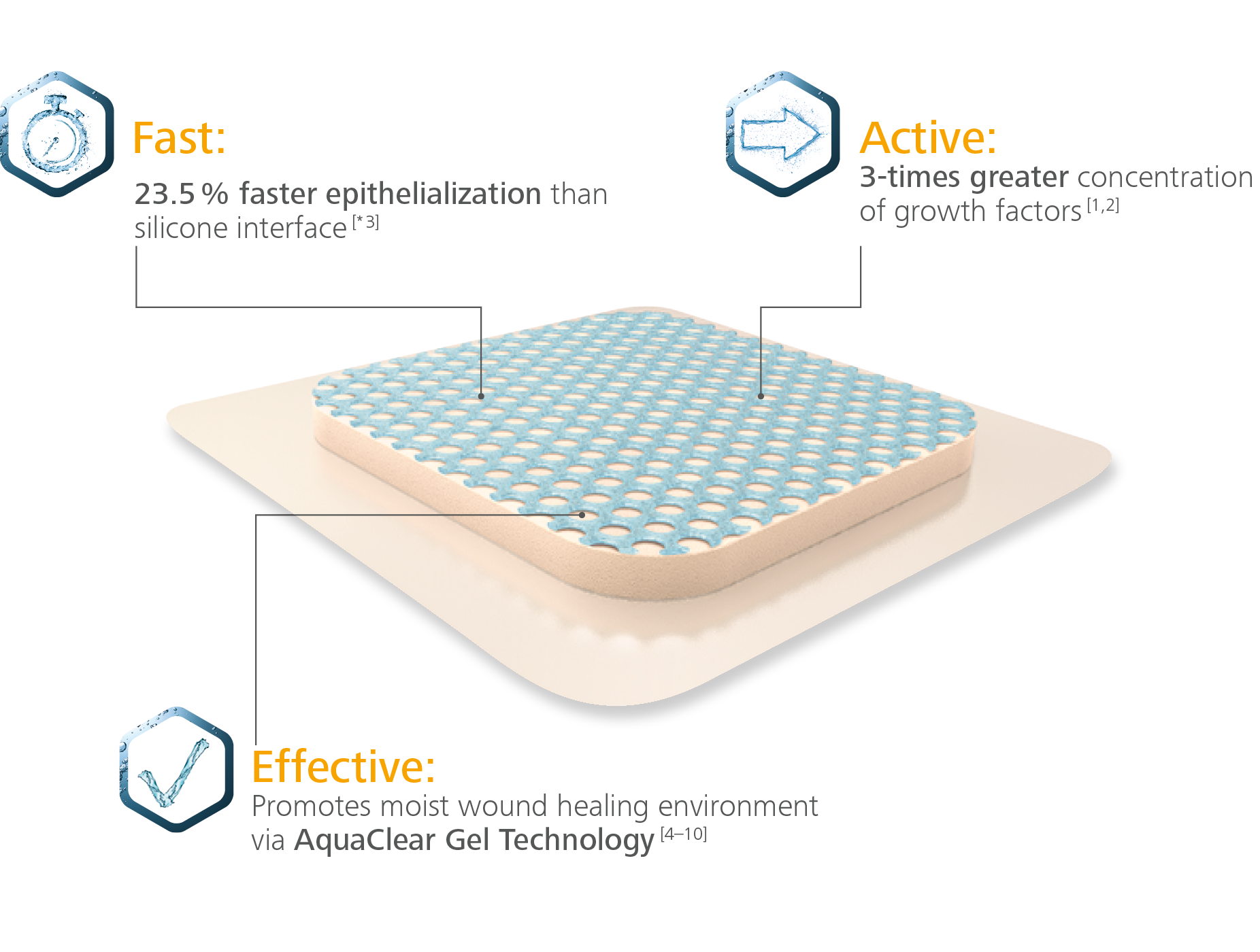Graph describing the benefits of HydroTac®